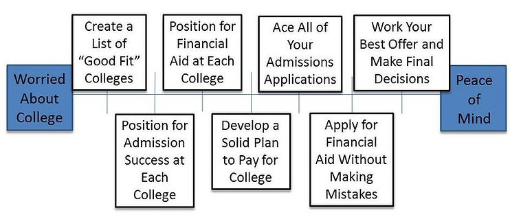 Our college planning process