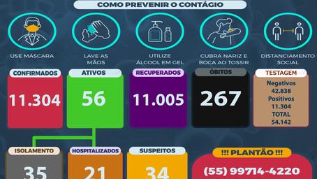 Santo Ângelo registra 20 novos casos de Covid neste domingo