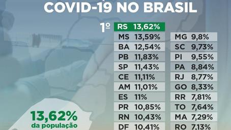 Rio Grande do Sul é o Estado que mais vacinou a população contra o coronavírus.