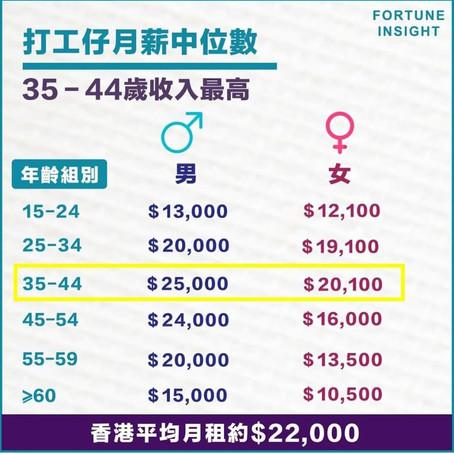 EP11 -【$20,000 月薪中位數 唔應該幻想買到500萬樓?🤦♂ 🤦♂ 🤦♂ 】