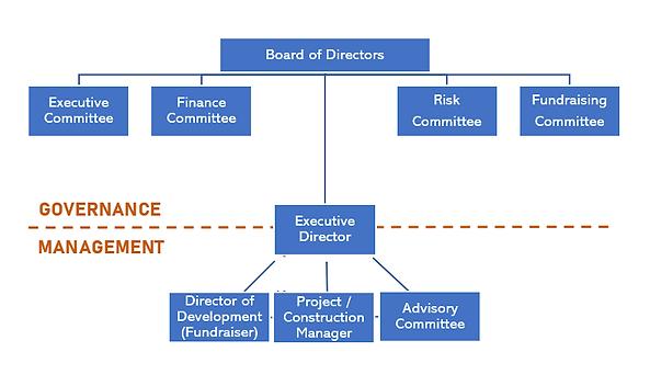 gouvernance model.png