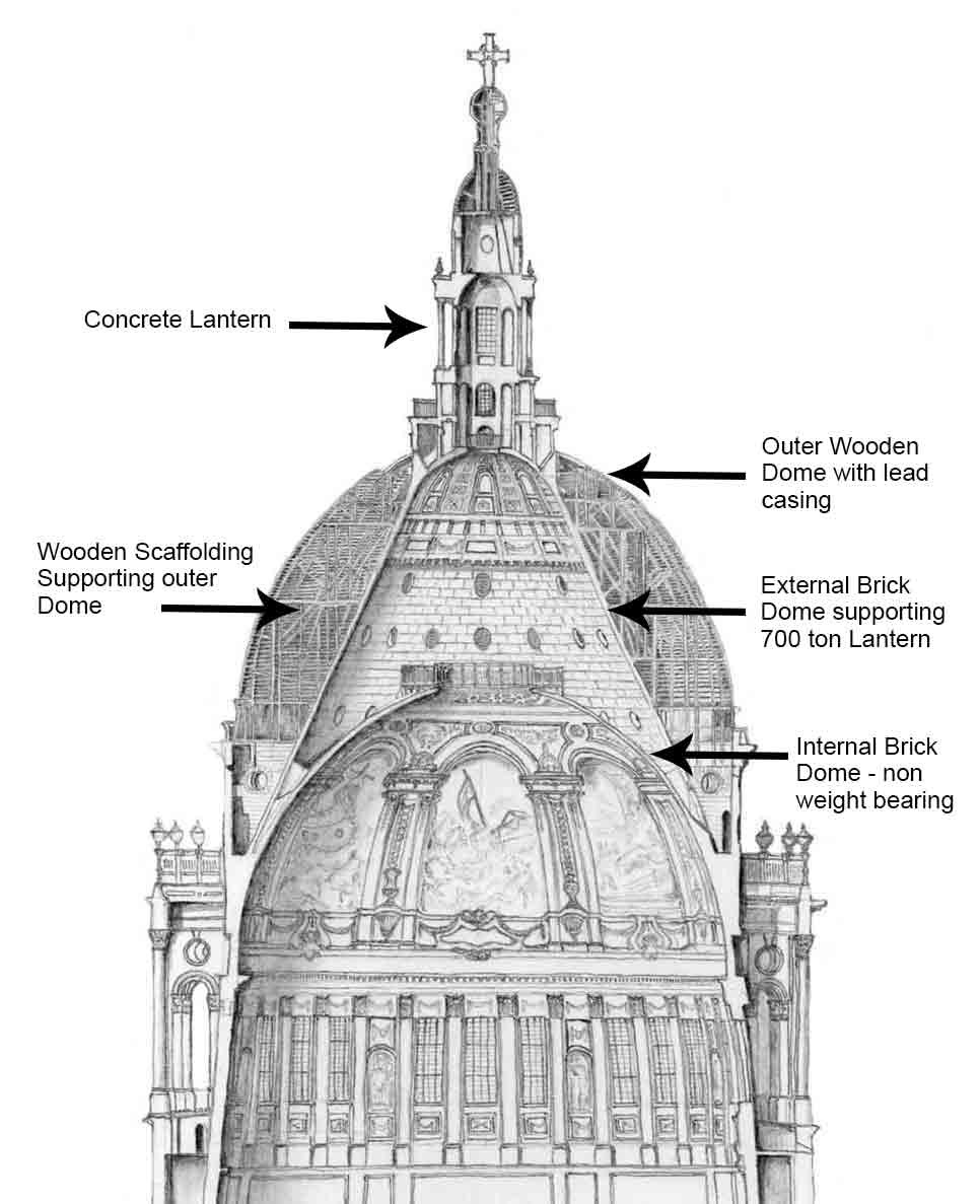 Dome of St Paul's Cathedral, details of its construction
