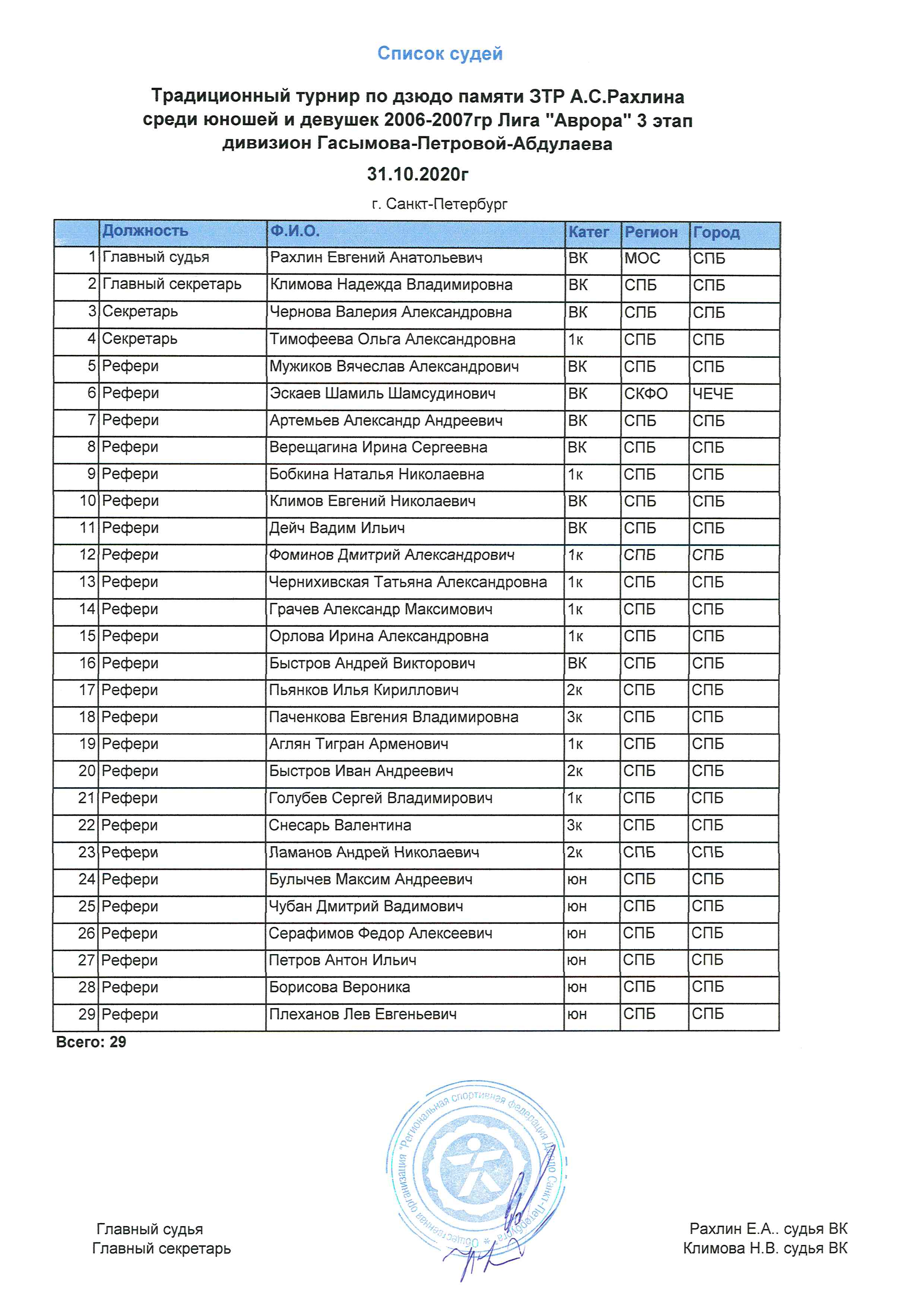 список судей