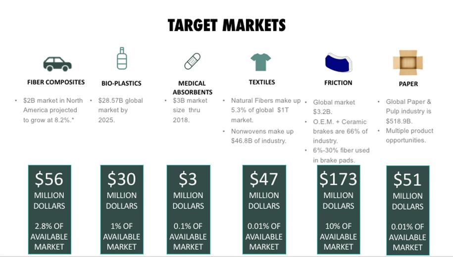 NSF_9Fiber_Target Markets_1.png