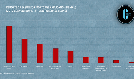 Reasons For Mortgage Denial.png