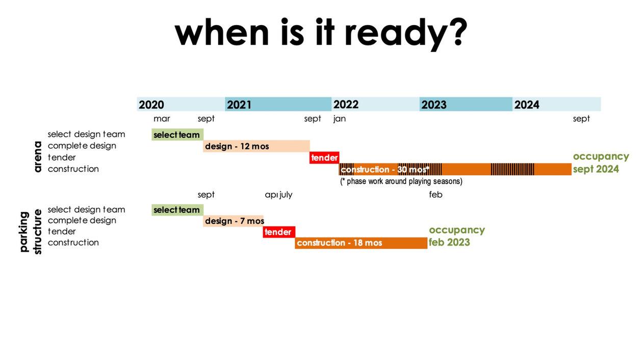 When is it ready?