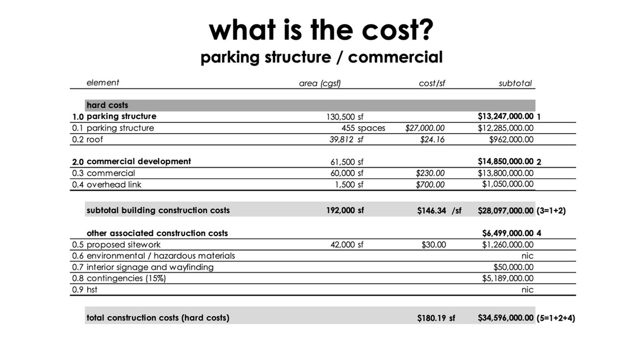 Additional Parking and Commercial Space Cost