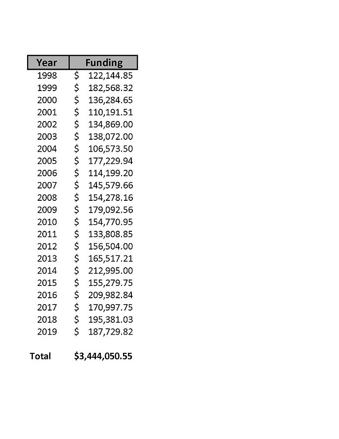 trust funding history.jpg