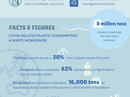 The Plastic Pandemic: Tackling Pollution Amid COVID-19