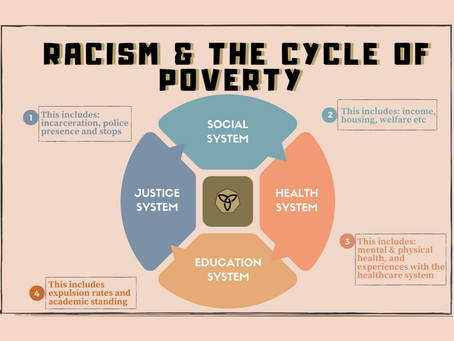 RACISM & THE CYCLE OF POVERTY