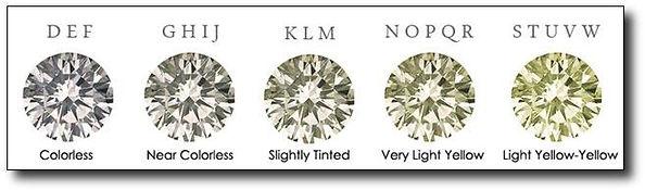Echelle de qualité des diamants Denis Skrok