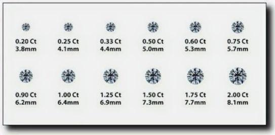 Correspondance taille / poids diamants ronds.