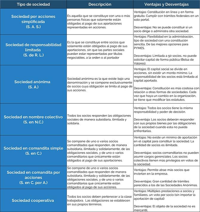 tabla tipo de sociedades.png
