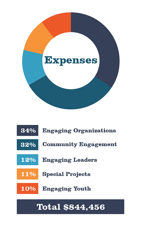 Expenses Graph