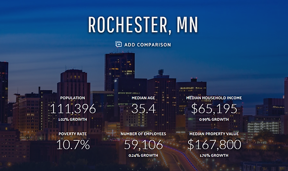 Rochester, MN economic stats.