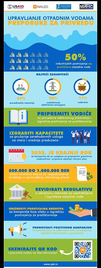 Infografik_Upravljanje otpadnim vodama -