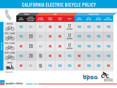 Rules of the Road: AB 1096 Regulates E-Bikes in California