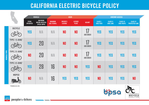 CA Electric Bike Policy - AB 1096 | E-Lux Electric Bikes