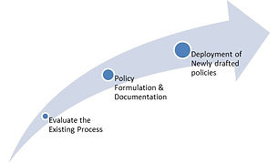 policy-formulation
