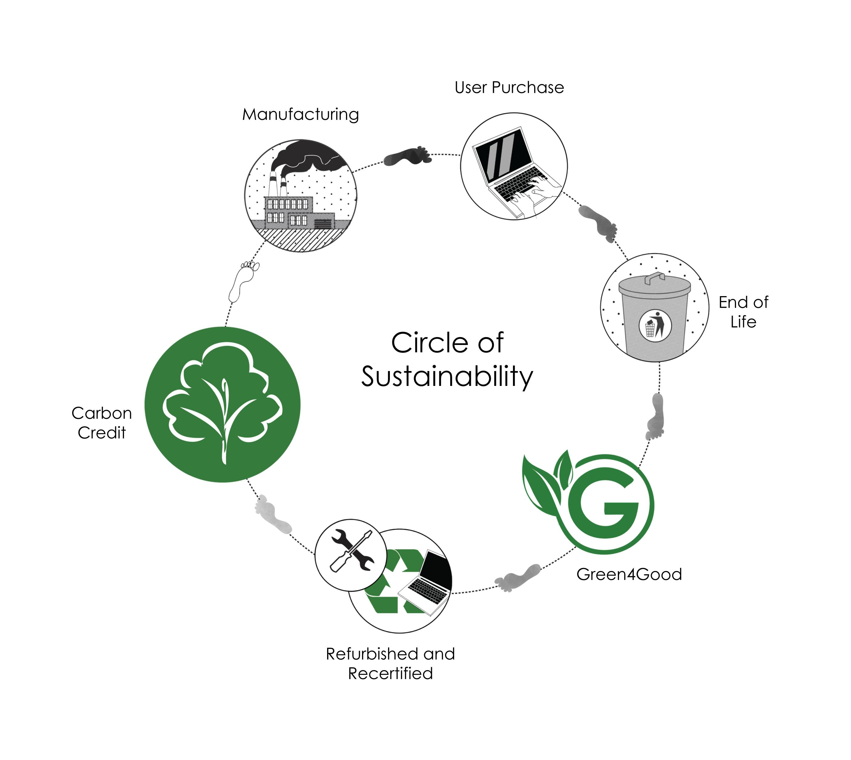circleofsustainability1