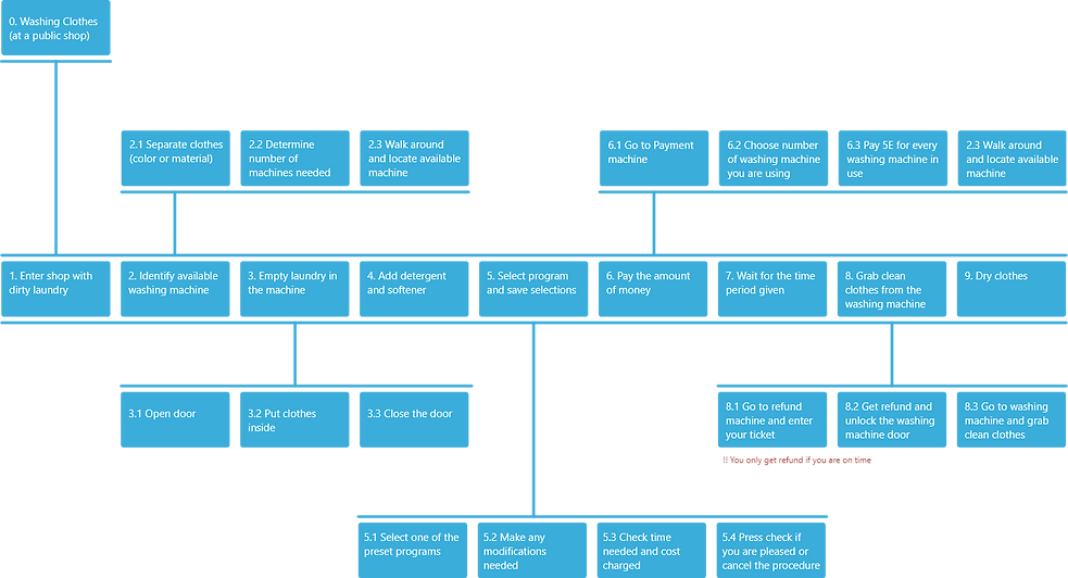 Mavromoustakaki-hierarchical-tast-analys