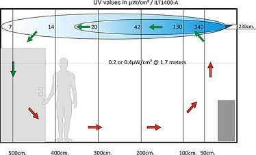 upper air irradiation klein.jpg