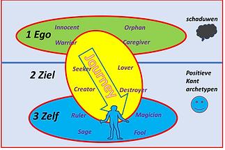 schema archetypen Afbeelding1.png