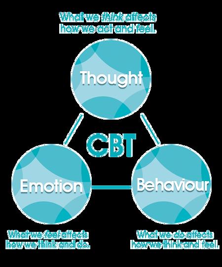 CBT-model.png