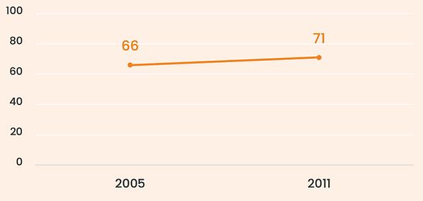 sondage 2005-2011 mariage.png