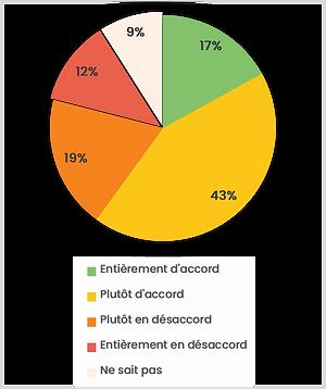 sondage 2006 png travail.png