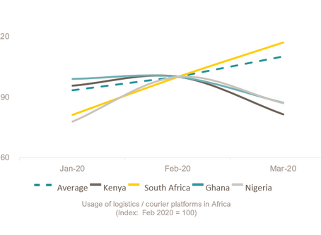 Digital platforms' role in African digitisation and gig work on the back of COVID-19