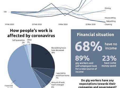 Coronavirus vs. Gig Economy - Many Left Jobless