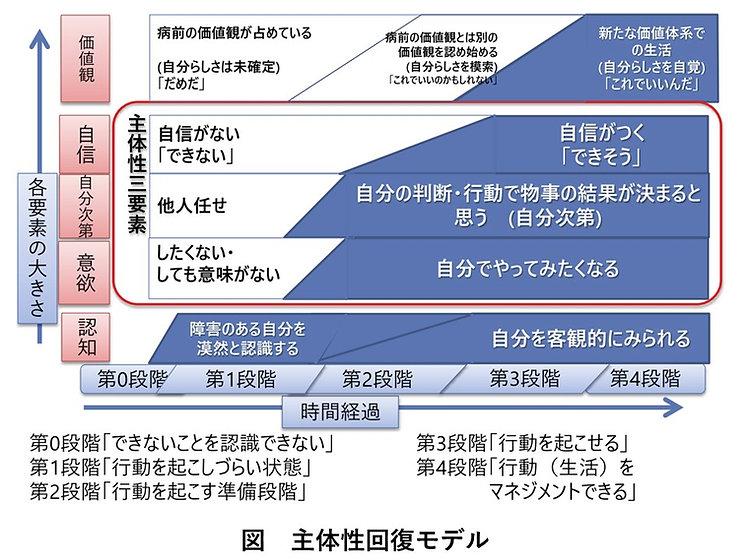 主体性回復モデル.jpg
