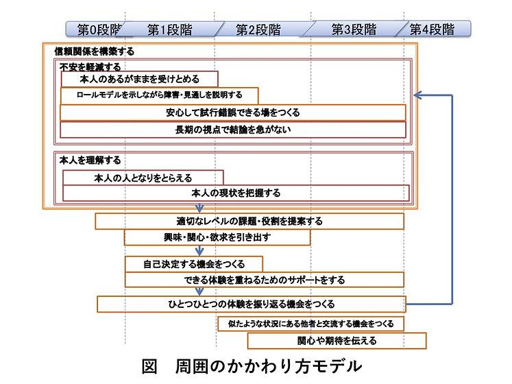 周囲のかかわり方モデル.jpg