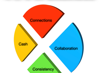 The 4 C's of Business