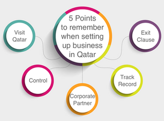 5 Points to remember when setting up your Company in Qatar