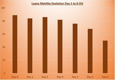Graph Lepex Brun.jpg