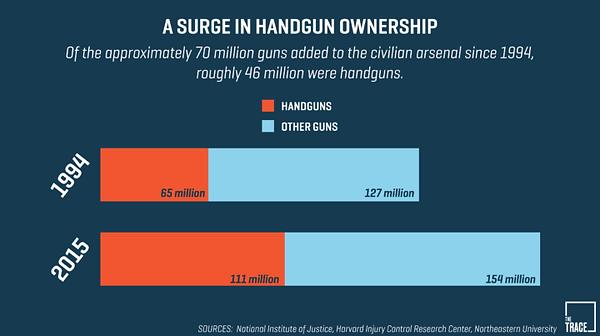 Gun statistic