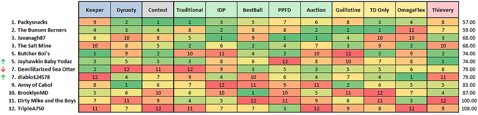 Regular Season Standings