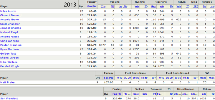 2013 Championship Roster
