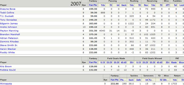 2007 Championship Roster