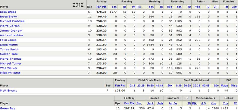 2012 Championship Roster