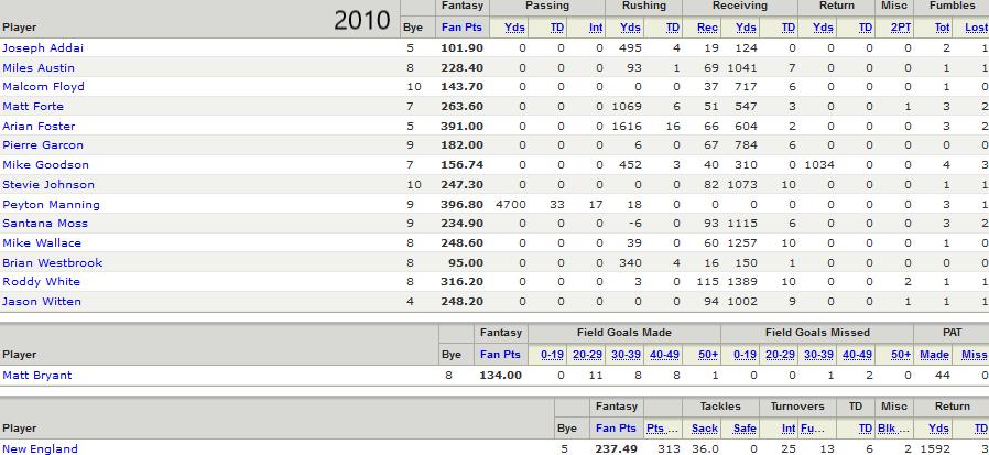 2010 Championship Roster