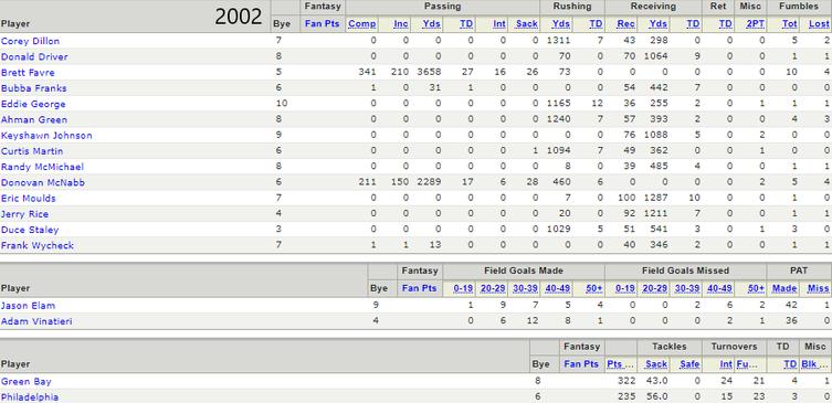 2002 Championship Roster
