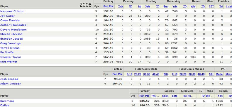 2008 Championship Roster