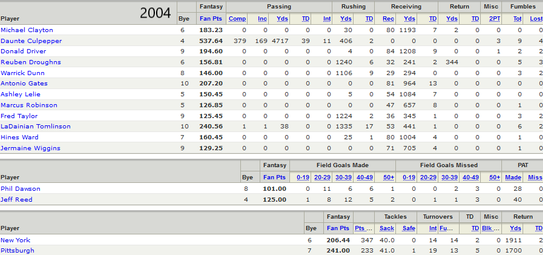 2004 Championship Roster