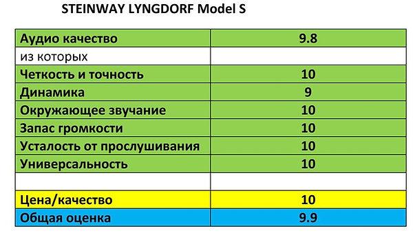 домашний кинотеатр Steinway Lyngdorf Model S