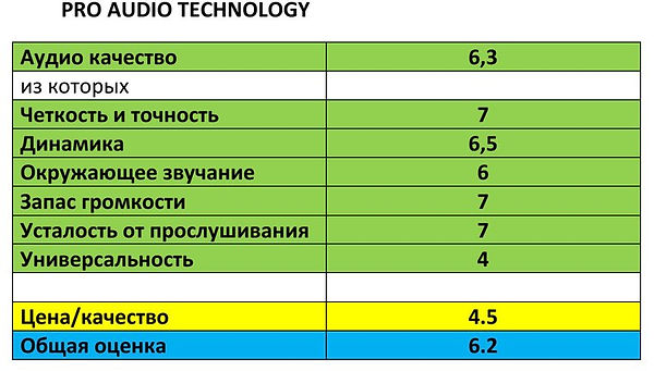 домашний кинотеатр Pro Audio Technology тест балы