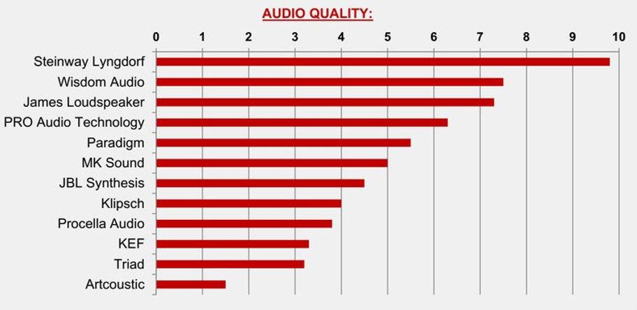 сравнение качество аудио домашних кинотеатров
