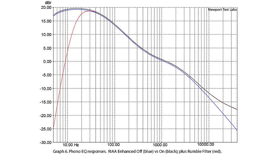 сравнение кривых эквализации и влияние рокот-фильтра